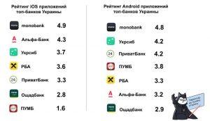Оценки приложения Monobank исходя из отзывов